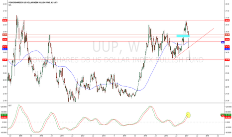 UUP: UUP INDEX  why i think dxy trend will be ( bearish part 7).