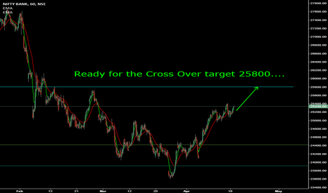 BANKNIFTY: Banknifty towards 25800