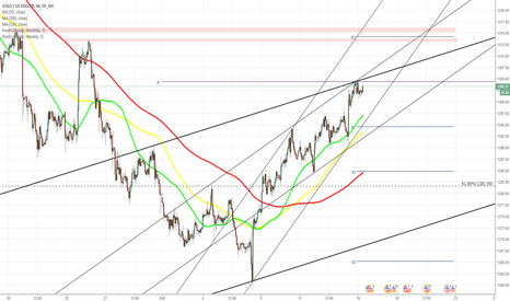 XAUUSD: XAU/USD surges in two channels