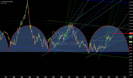 DXY: The dollar the cycle of destiny