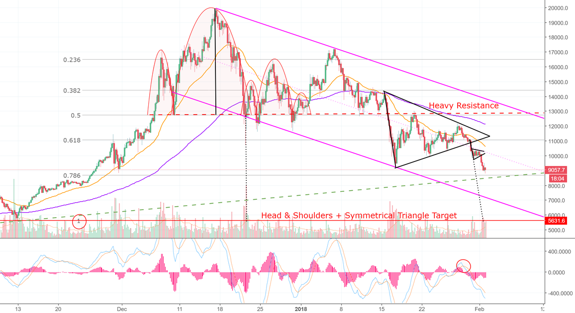 Bitcoin Tests The Line-in-The-Sand! Be On Guard! (BTC)