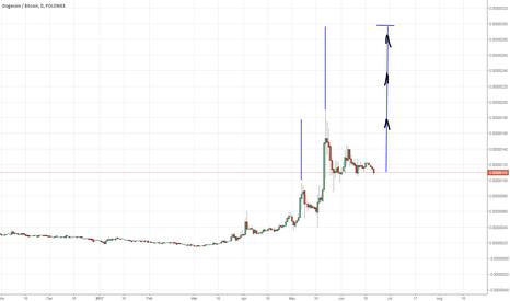 DOGEBTC: dogecoin/bitcoin  INTRESTING !