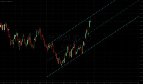 EURAUD: Euro Aussie: Channel Lines.