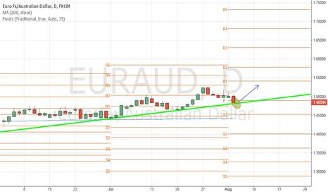 EURAUD: EURAUD Facing Trendline Support