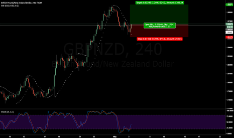 GBPNZD: GBPZND Long sar test 4hr