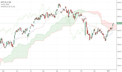NIFTY: Nifty Ichimoku Analysis for Jan. 13th