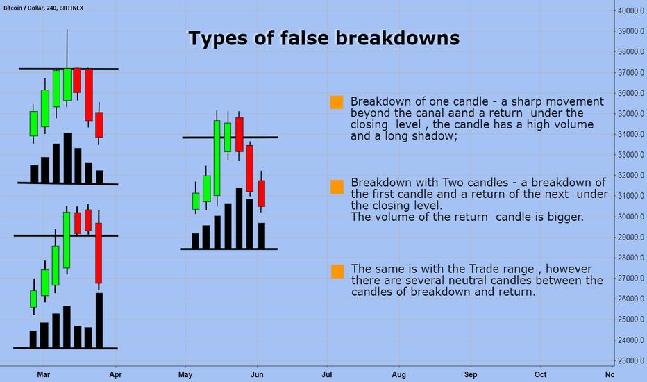 BTCUSD: BTCUSD Types of false breakdowns