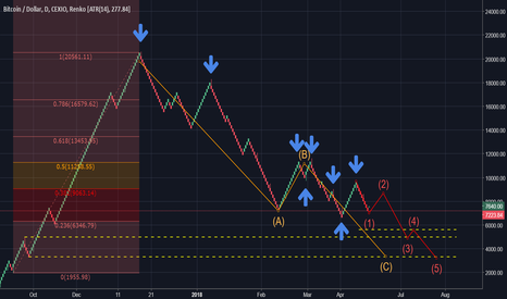 BTCUSD: looking for bitcoin hammers and stars on the daily renko