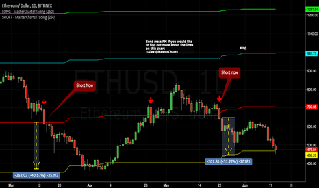 ETHUSD: Ethereum Drops Another 30% After the Recent Alerts