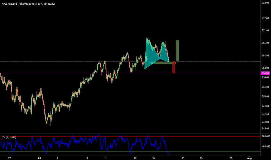 NZDJPY: Looks like a buy