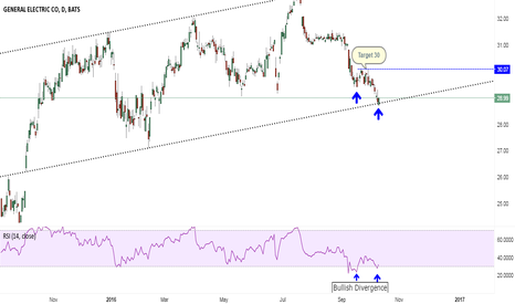 GE: GE seems to be a perfect buy !!!