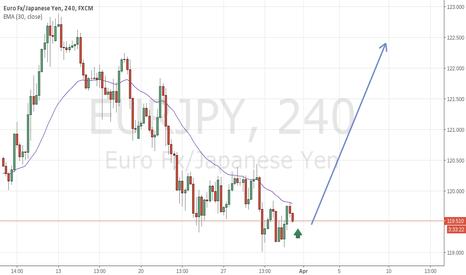 EURJPY: eur/jpy long