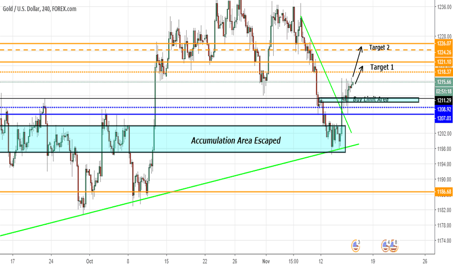 XAUUSD: GOLD Long for few points
