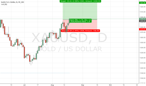 XAUUSD: Gold has solid prospects to set up a sustainable rally.