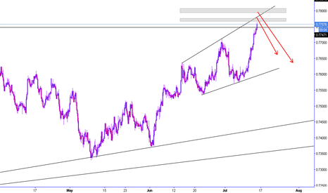 AUDUSD: AudUsd Sell opportunity high probability low risk trade