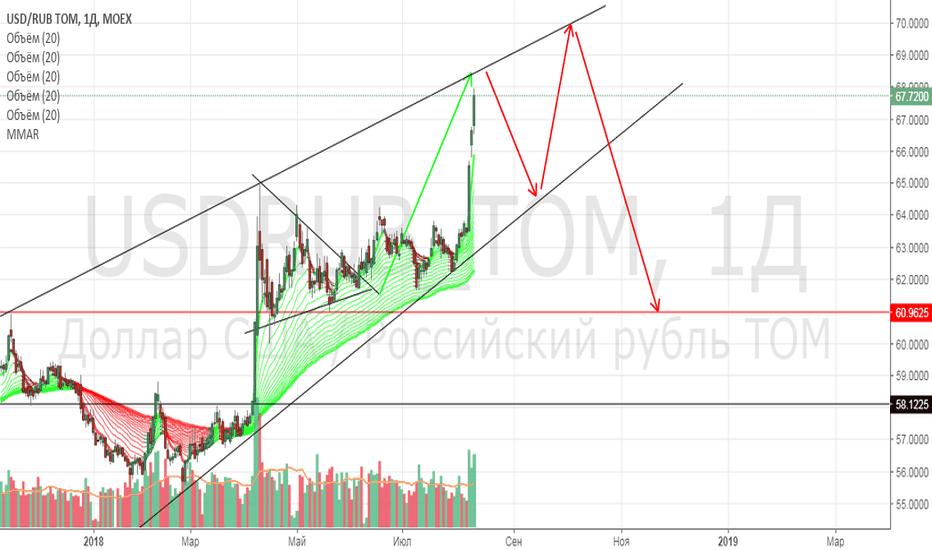 USDRUB_TOM: Шорт доллара на откат до 64.5, затем в лонг
