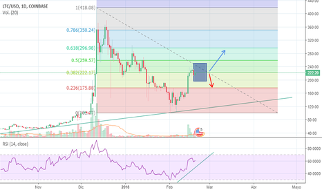 LTCUSD: LTC Weekly noobs forecast