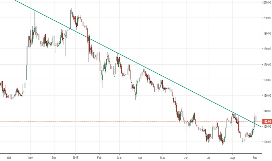 ENGINERSIN: Engineers India - Go Long - Breakout and pullback. SL@126