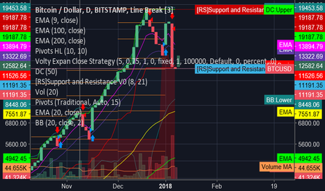 BTCUSD: btc on strong support
