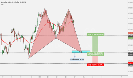 AUDUSD: POTENTIAL BULL BAT PATTERN ON AUDUSD