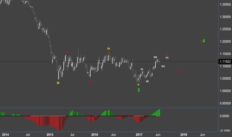 EURUSD: EURO @ 1.20 - wave update