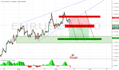 EURUSD: EURUSD - Daily Short - 9/13