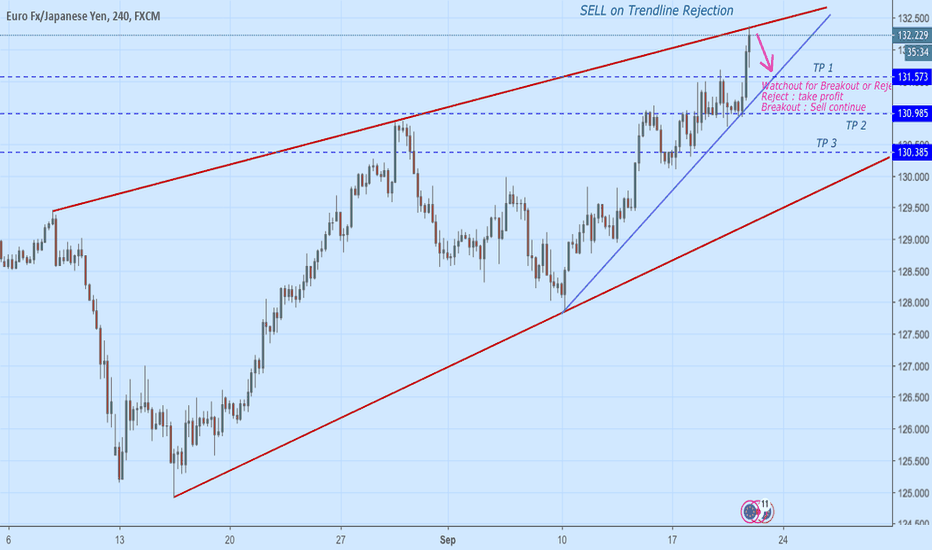 EURJPY: EURJPY Intraday Setup