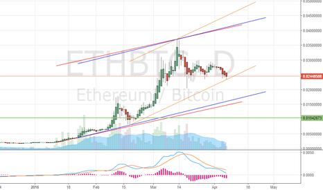ETHBTC: ETH trends