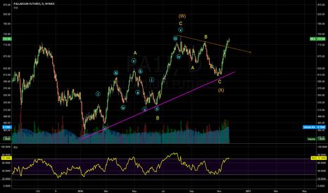 PA1!: (Y) wave is underway ?