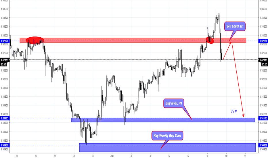 GBPUSD: GBP/USD short-term Sell