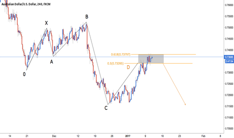 AUDUSD: AUD/USD - BEARISH 5-0 ----TITLE CORRECTION