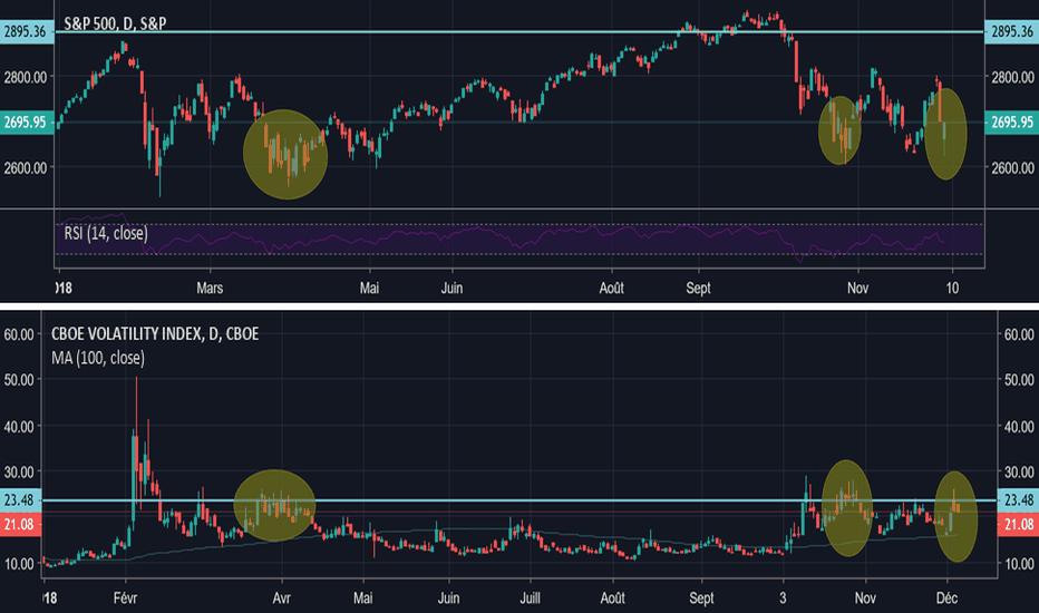 VIX: Corrélation Volatilité / SP