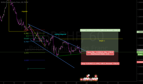 GBPCHF: wave C of zigzag done