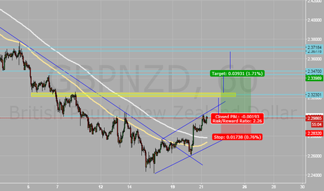 GBPNZD: Bullish view - GbpNzd