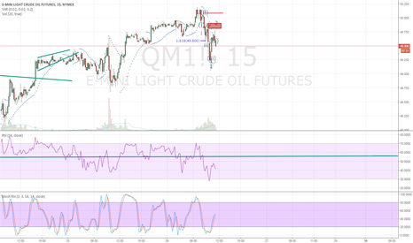 QM1!: start of 5w move...?