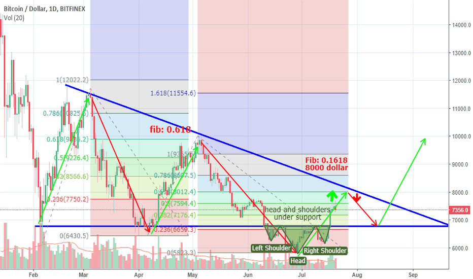 BTCUSD: !!BTC bearish idea!!