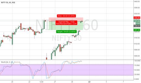 NIFTY: Short Nifty Aggressive trade