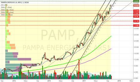 PAMP: PAMP - Pampa Energía