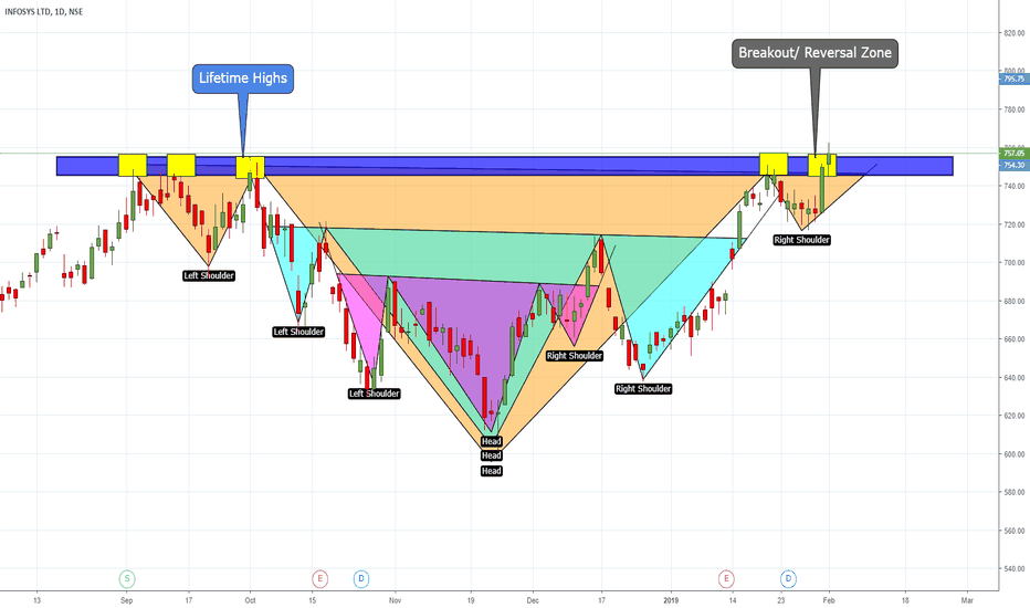 INFY: INFY three headed Monster