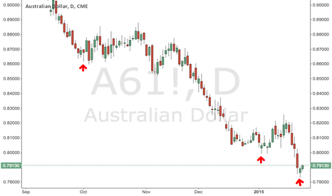 A61!: Long AUD for a scalp