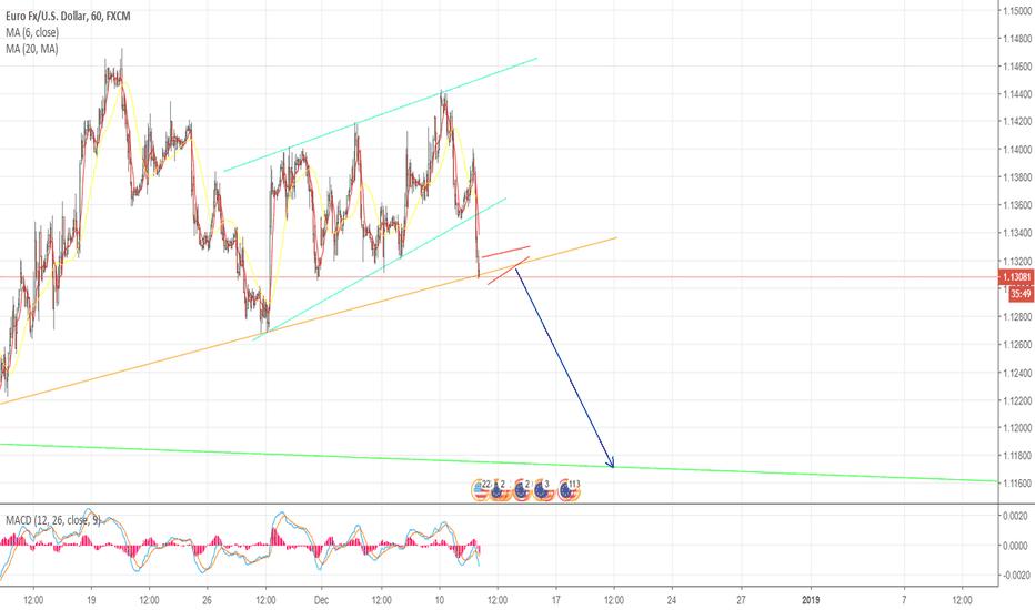 EURUSD: EUR/USD 1H CHART