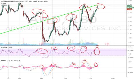 AMD: Good bullish long term trend on AMD but it's a short very soon