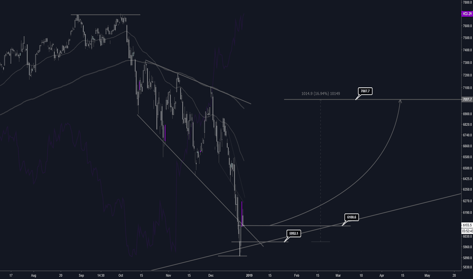 NDX: NASDAQ   15% Countercyclical Trade? Rebound Before Crash?