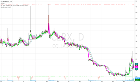 CLRX: CLRX above Steve Primo's Advanced Bollinger Bands