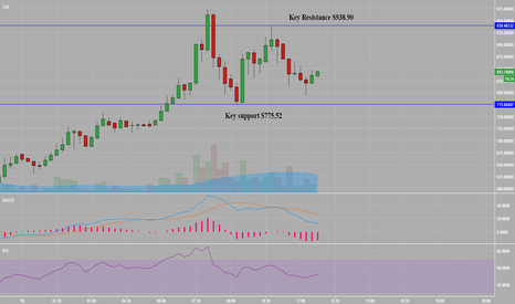 BCHUSD: BCH forming a 15 min Equilibrium pattern of consolidation