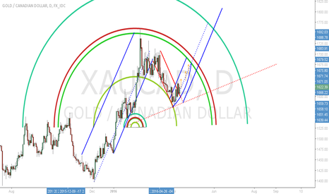 XAUCAD: GOLD in CAD