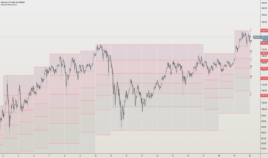 tradingview Fibonacci kiterjesztés eszköz