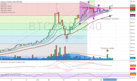 BTCUSD: Triangle breakthrough - next stop 999$