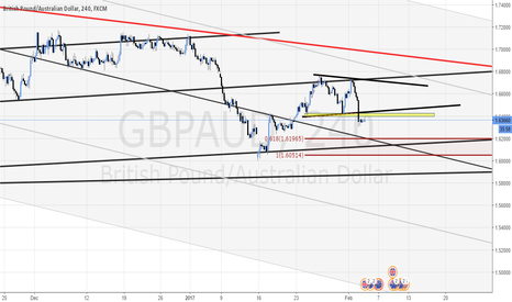 GBPAUD: LOOKING FOR POLARITY CHANGE TO SHORT THE GBP/AUD