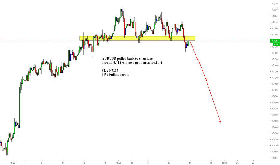 AUDUSD: AUDUSD pulled back to structure